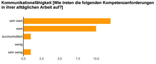 Grafik Umfrage MKE