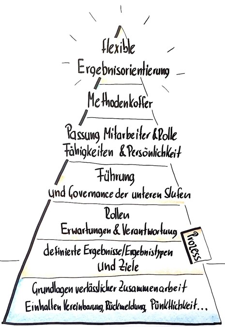 Modell: Fleximity Pyramide