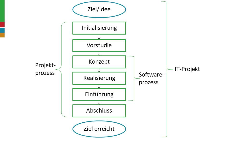 Darstellung Projektprozess