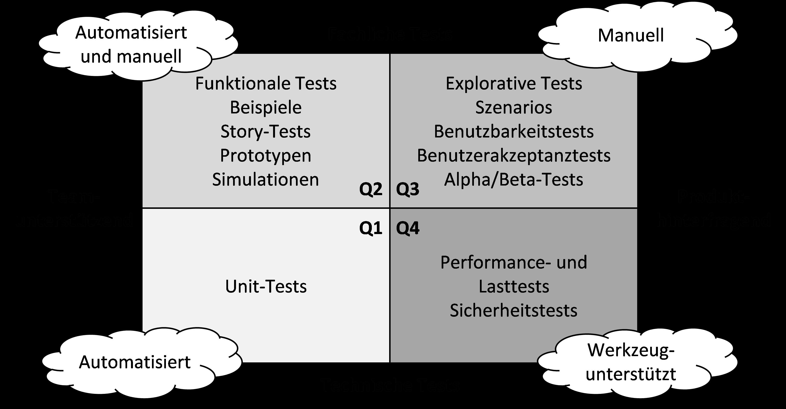 Quadranten des agilen Testens